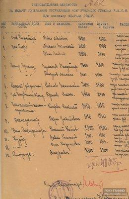 Ведомость на выдачу заработной платы работникам губернского комитета РКСМ за вторую половину февраля с указанием месячного оклада. [Не ранее марта 1921 г.]